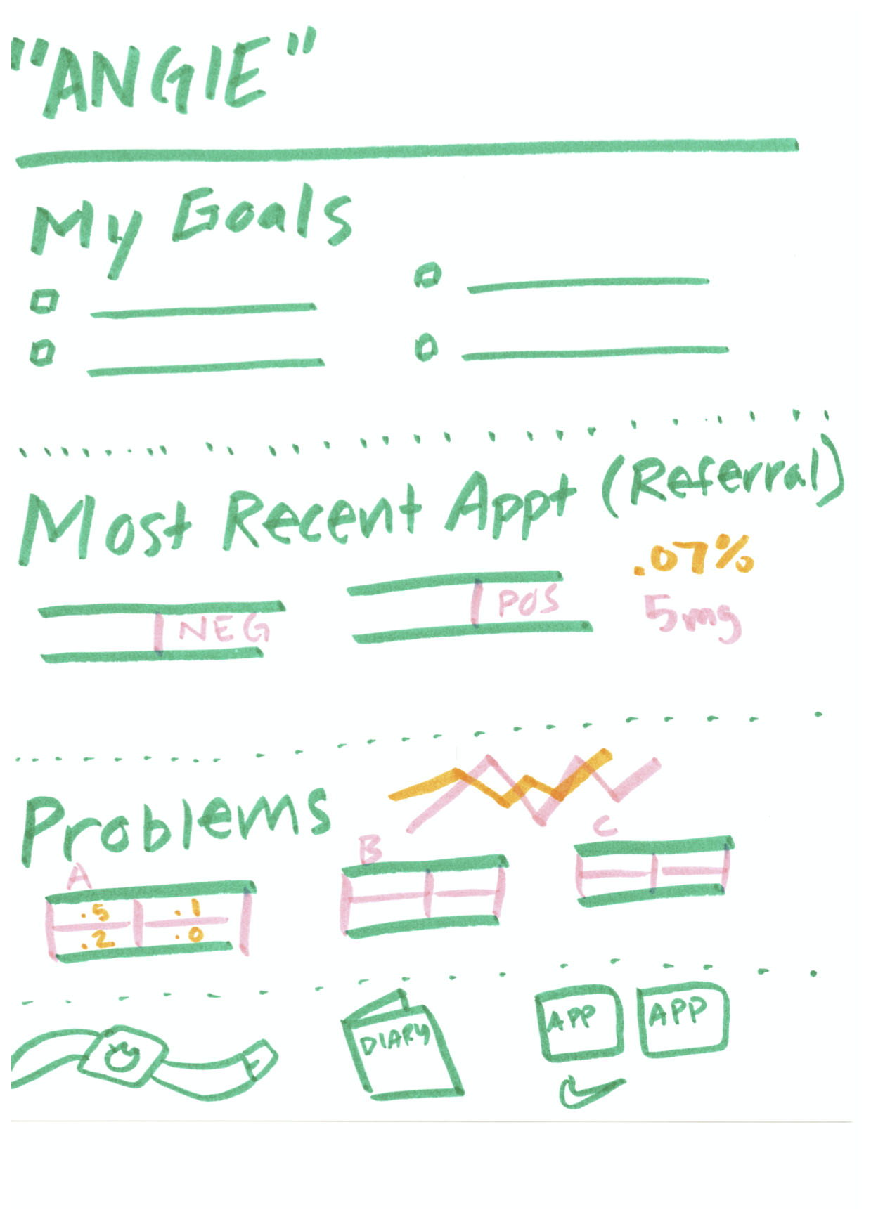 A wireframe of a patient data interface with a spot for patient goals labeled prominently at the top of the page