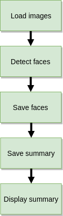 Sequence of tasks for a face detection pipeline: load images, detect faces, save faces, save summary, display summary.