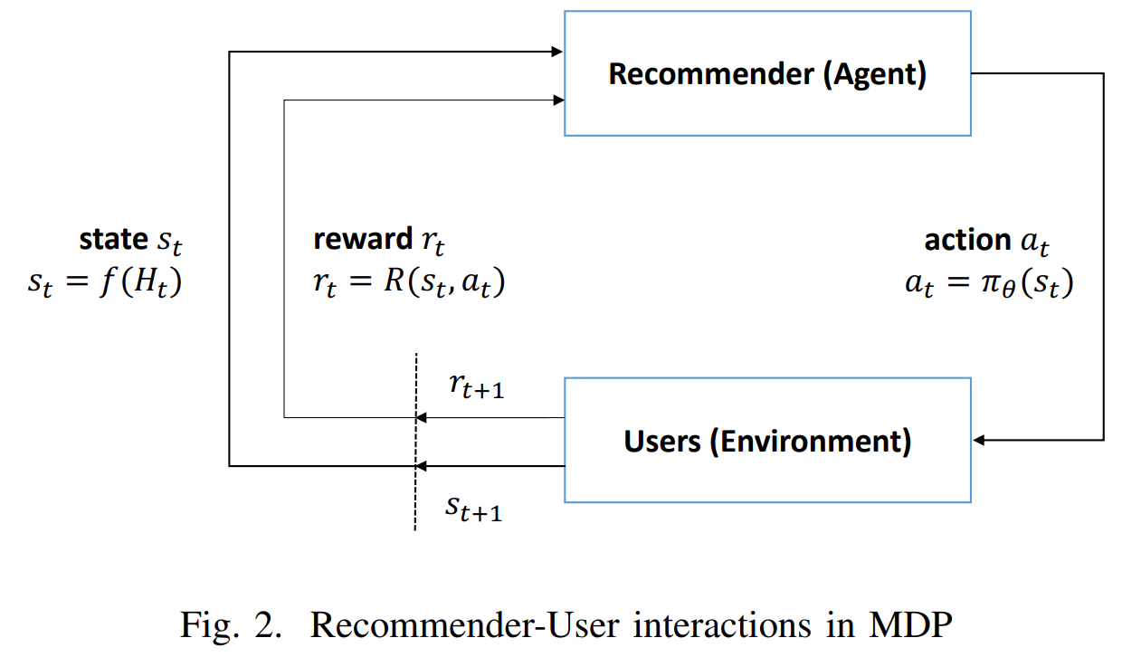Deep Reinforcement Learning for News Recommendation  Part 1