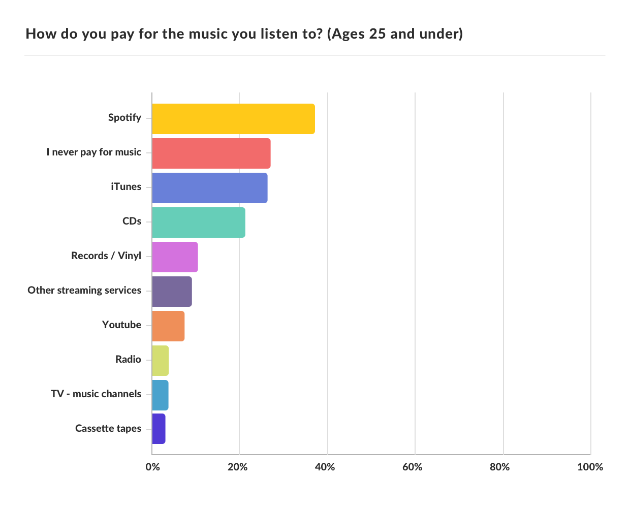 Generation Z loves Spotify, older generations less convinced