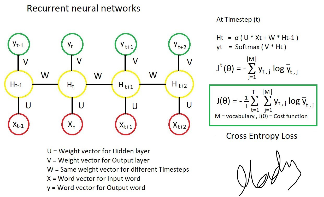 Chapter 10: DeepNLP - Recurrent Neural Networks with Math