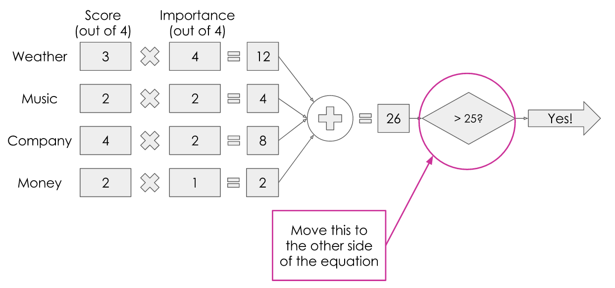 The diagram illustrating numerical values, highlighting the fact that the threshold value can be moved to the other side of the equation