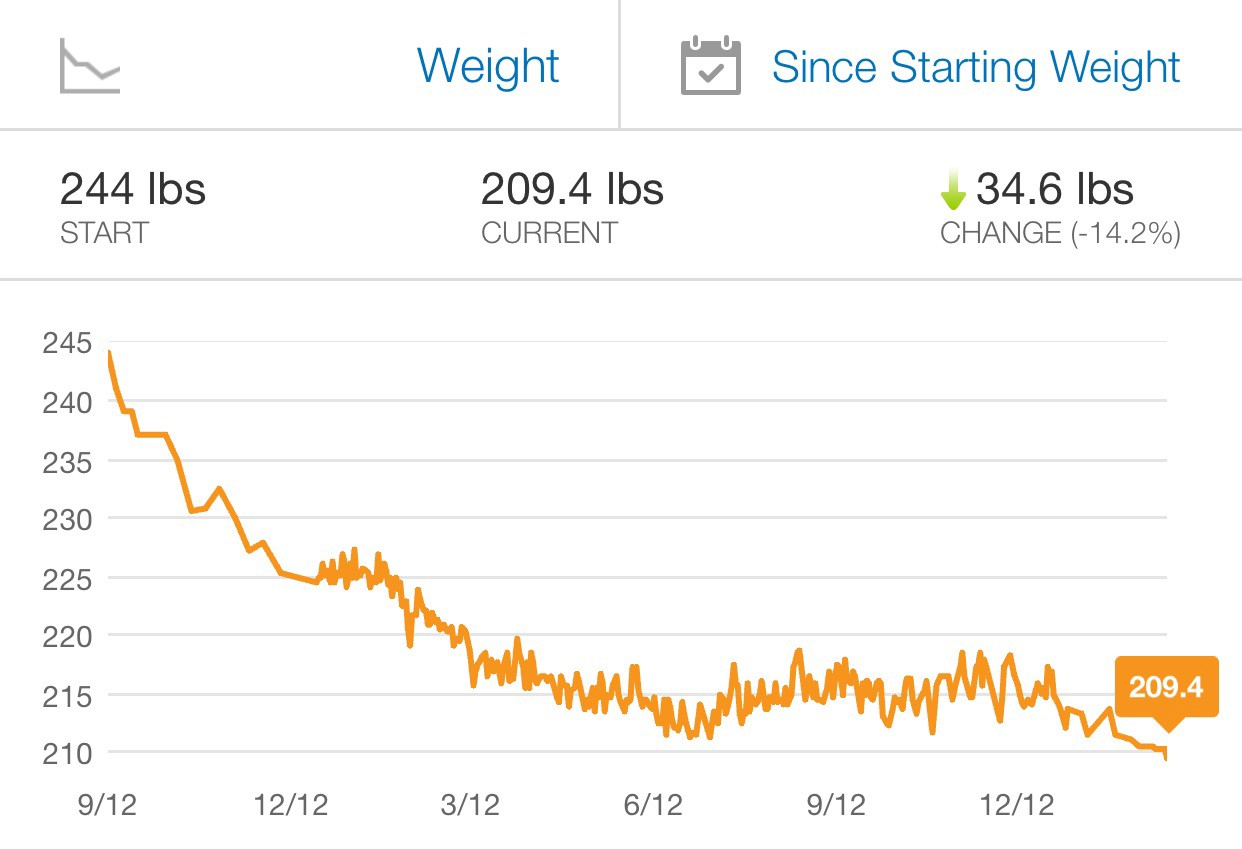 my fat loss has plateaued