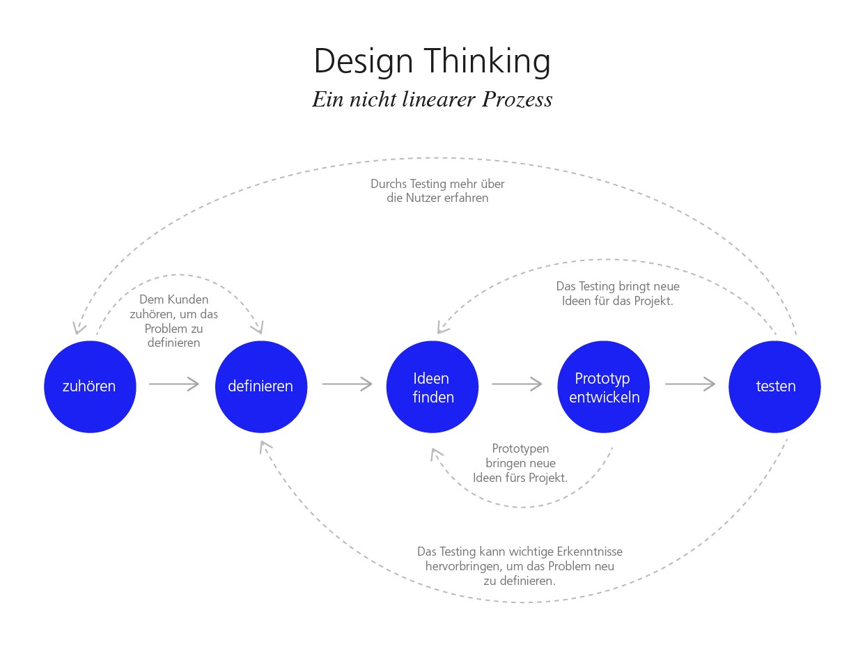 Grobe Darstellung der Methode «Design Thinking».