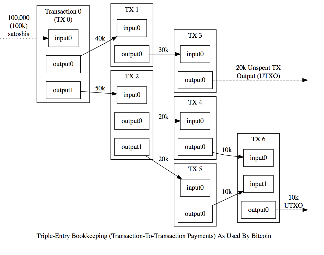 UTXO vs Account/Balance Model. Two types of record-keeping models are… | by  Flora Sun | Medium