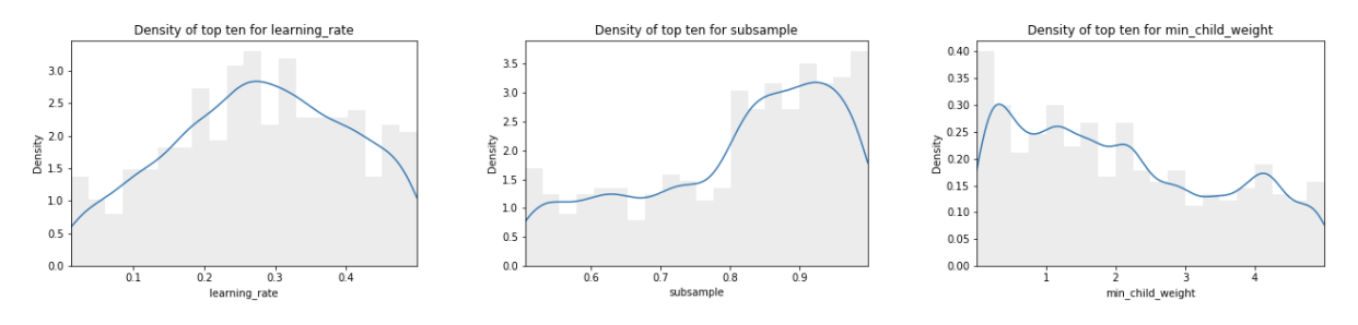 density distributions of the ten best values over all datasets for the hyperparameters learning rate