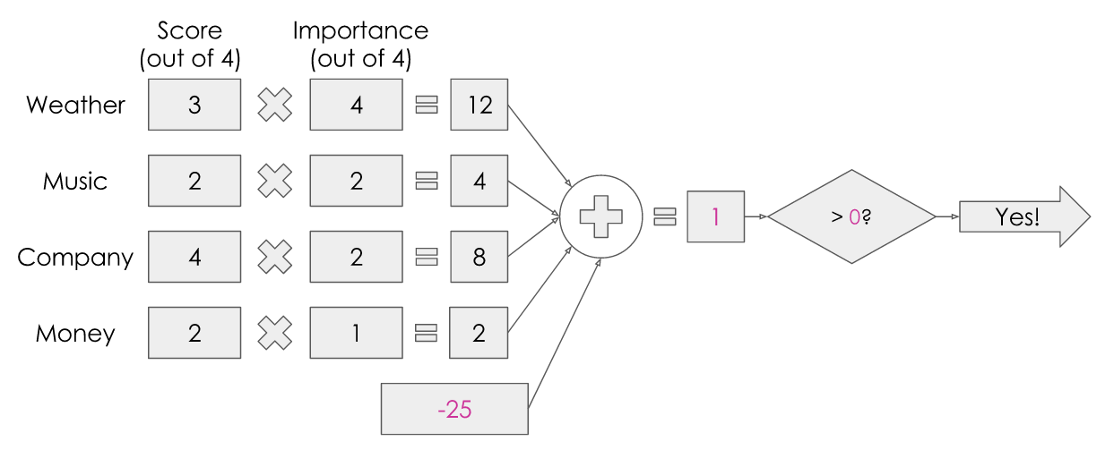The diagram illustrating numerical values, with the threshold value represented as a negative number on the other side of the equation