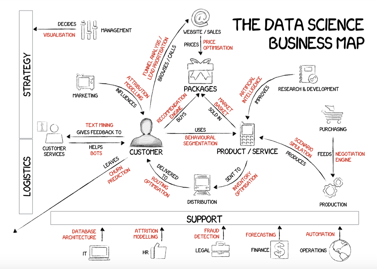 The Data Science Business Road Map