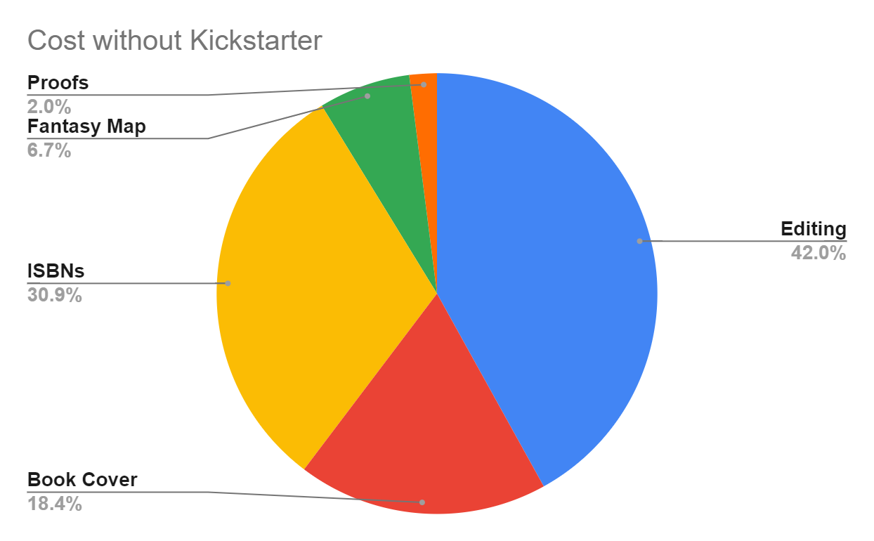 A pie graph describing the costs if Kickstarter was not used