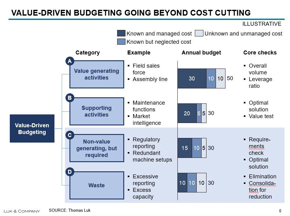 steps in budgeting process ppt