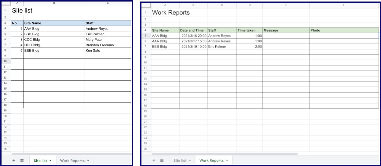 The left is Site list spreadsheet that contains four columns; No., Site Name, Staff. The right is Report list spreadsheet that contains six columns; Site Name, Date and Time, Staff, Time taken, Message, Photo.