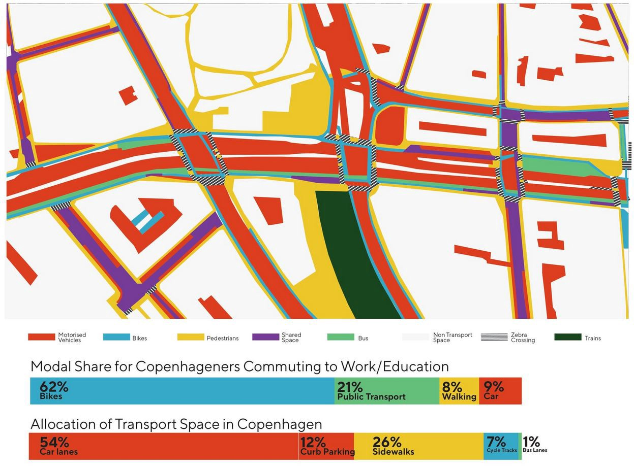 A visual showing the amount of public space used by different road user types, and how much in Copenhagen.