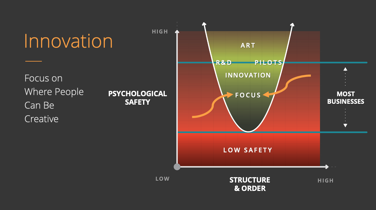 Psychological Safety vs Structure | Arrows Pointing Into the Green Where Leaders Can Focus The Creativity of Their People