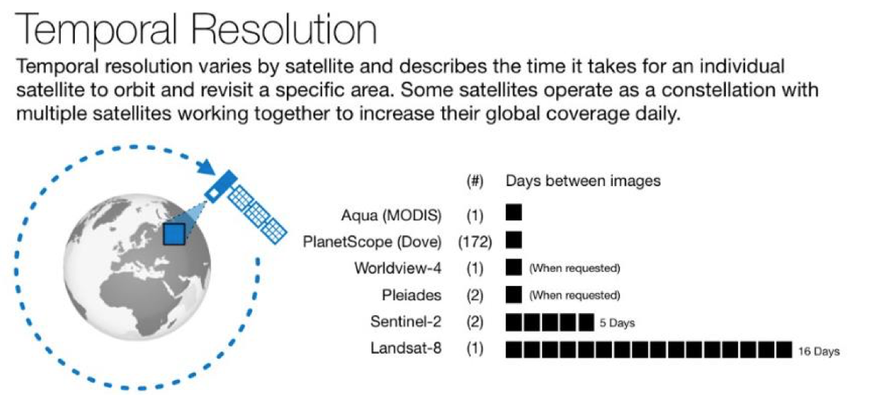 How to use open source satellite data for your investigative
