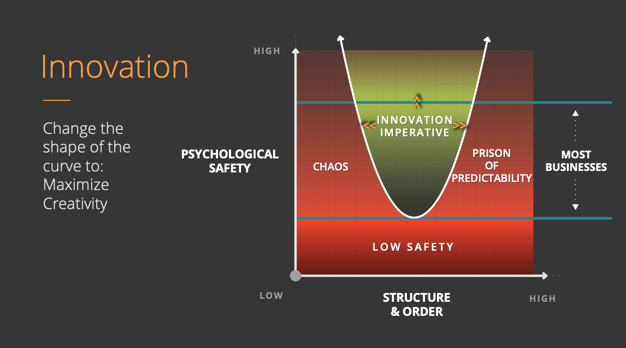 Psychological Safety vs Structure | Parabolic curve with descriptions of different ranges