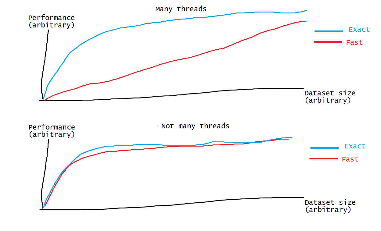 "Destroying the Myth of ""number of threads = number of"