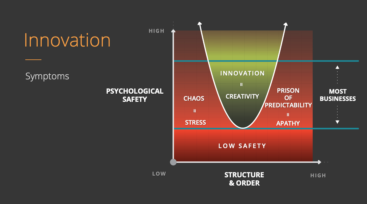 Psychological Safety vs Structure | Chaos = Stress | Prison = Apathy | Innovation = Creativity