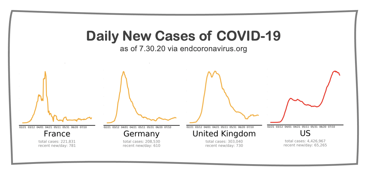 Graphic: Daily New Cases of COVID-19 as of July 30. Flat curve for three European countries, rising curve for United States.