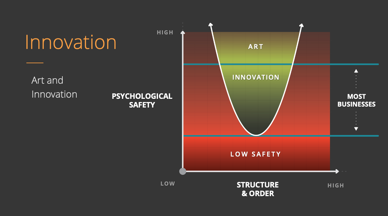 Psychological Safety vs Structure | Red = Low Safety, below the curve | Green = Higher Safety and the Right Structure = Art