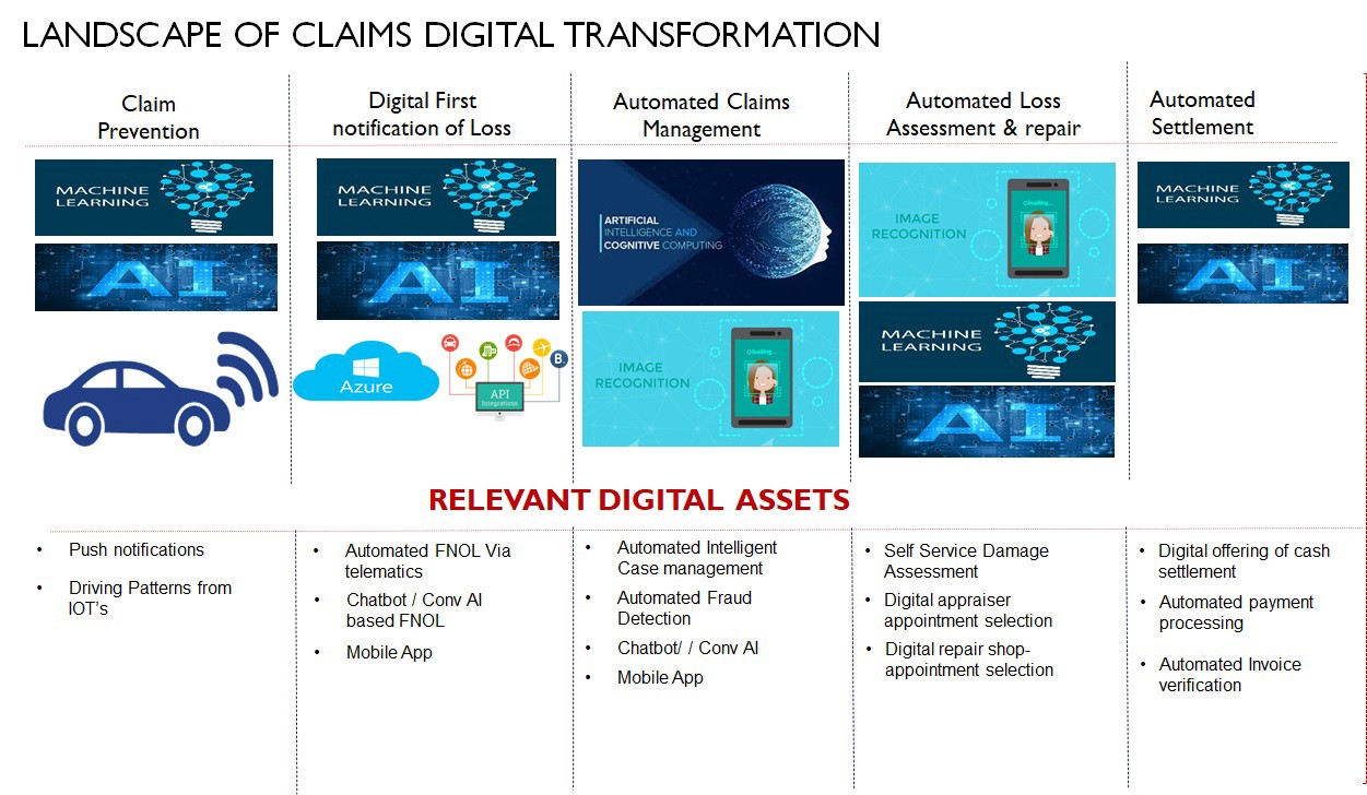 Why and How Insurance companies can Digitize Claims ...