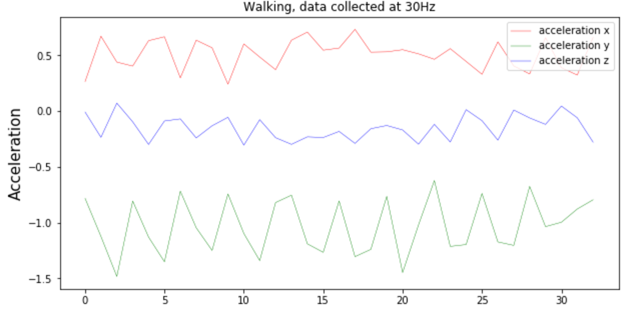 Run or Walk (Part 2): Collecting Device Motion Data the