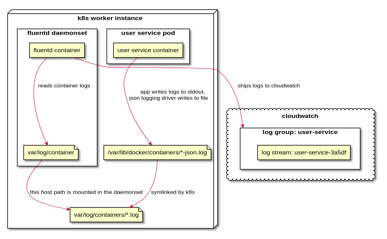 Kubernetes logs to AWS Cloudwatch with fluentd - Attest