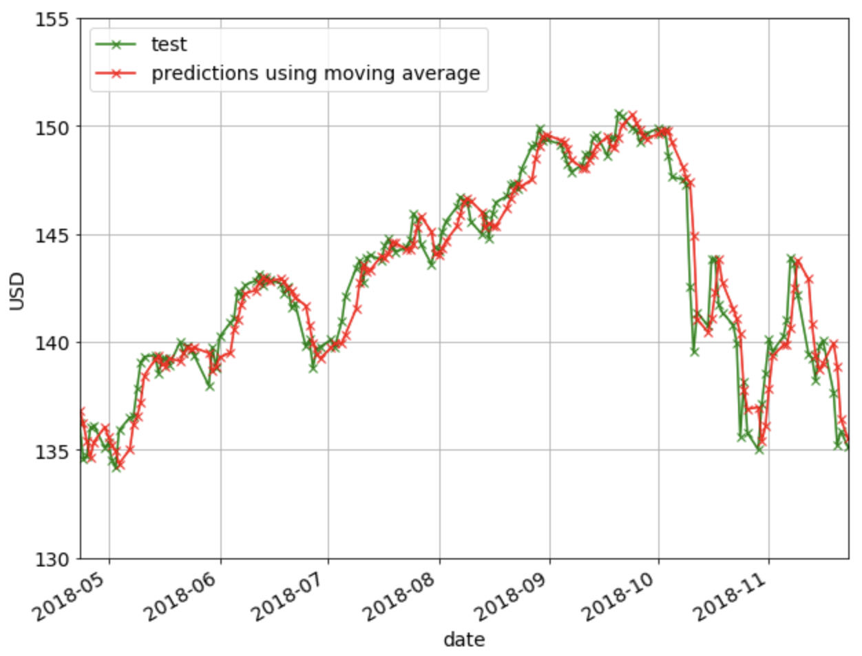 Machine Learning Techniques applied to Stock Price Prediction
