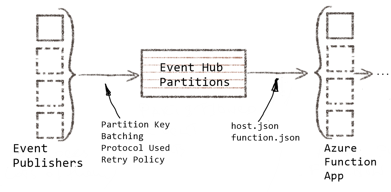 Azure Functions and Event Hubs: Optimising for Throughput