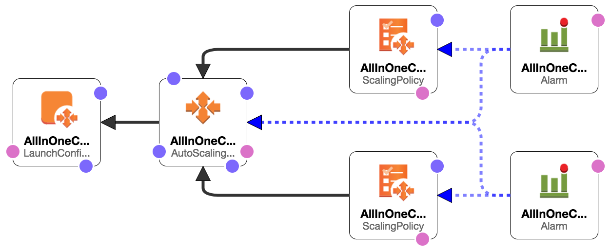 Replacing AWS Application Load Balancers with Envoy and Rotor