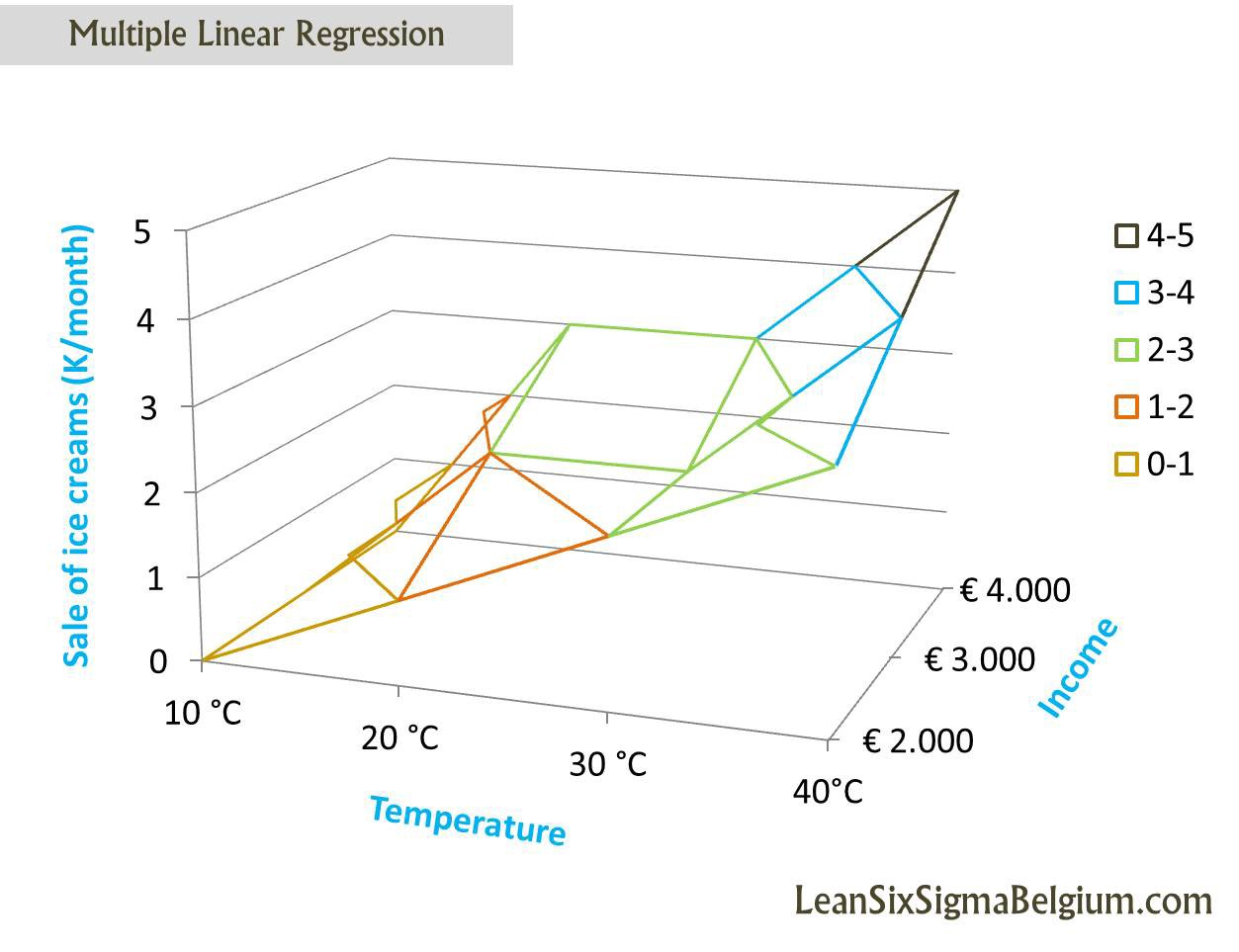 A Comprehensive Study of Linear vs Logistic Regression to