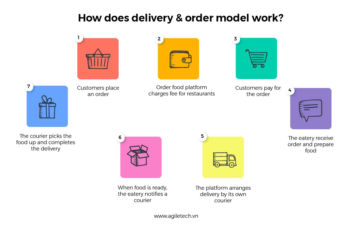 how does order food and delivery model work