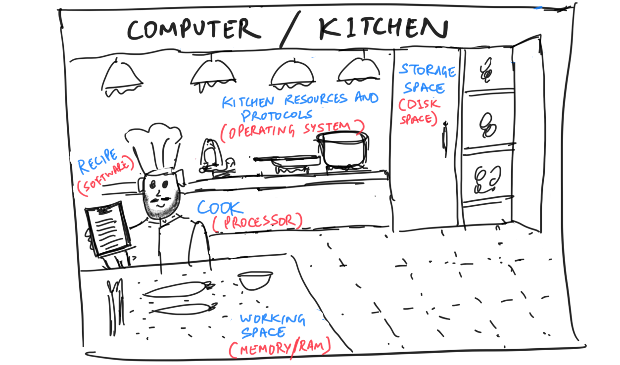 A visual illustration of a kitchen/computer, in my terrible drawing.