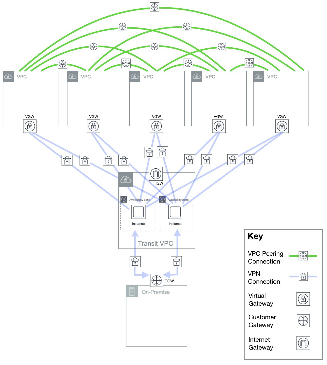 Next-Generation Networking with AWS Transit Gateway and