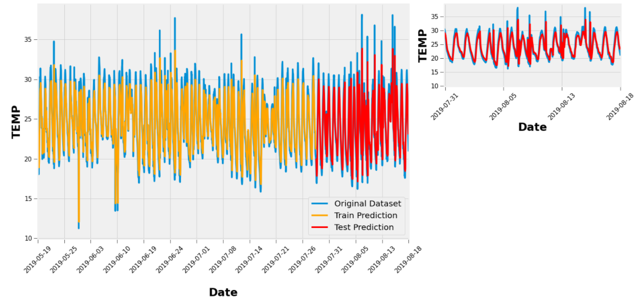 Output of the temperature prediction