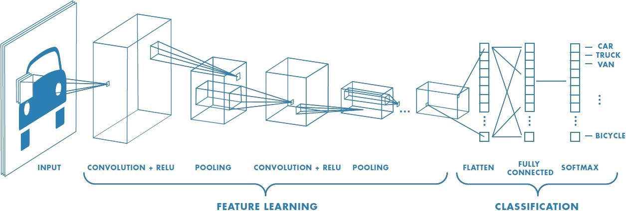 A Comprehensive Guide To Convolutional Neural Networks The Eli5 Way By Sumit Saha Towards Data Science