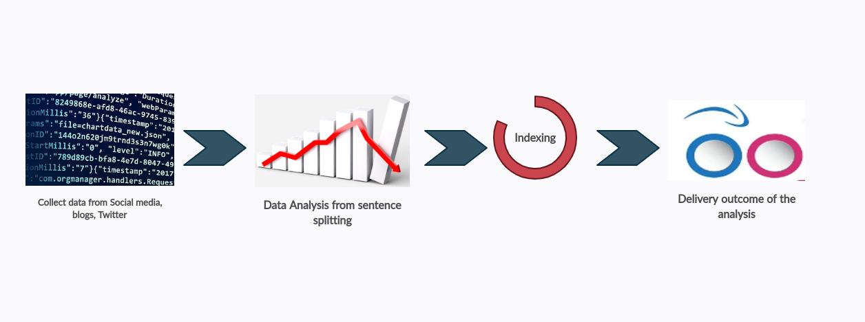 A picture showing the typical control flow for sentiment analysis.