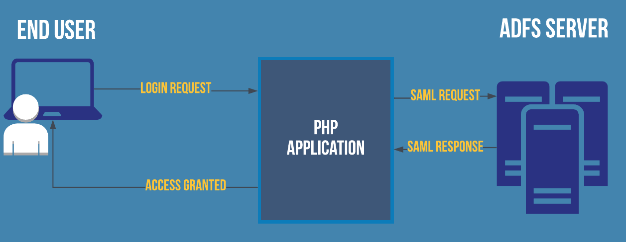 How to integrate Active Directory in PHP Application for SSO