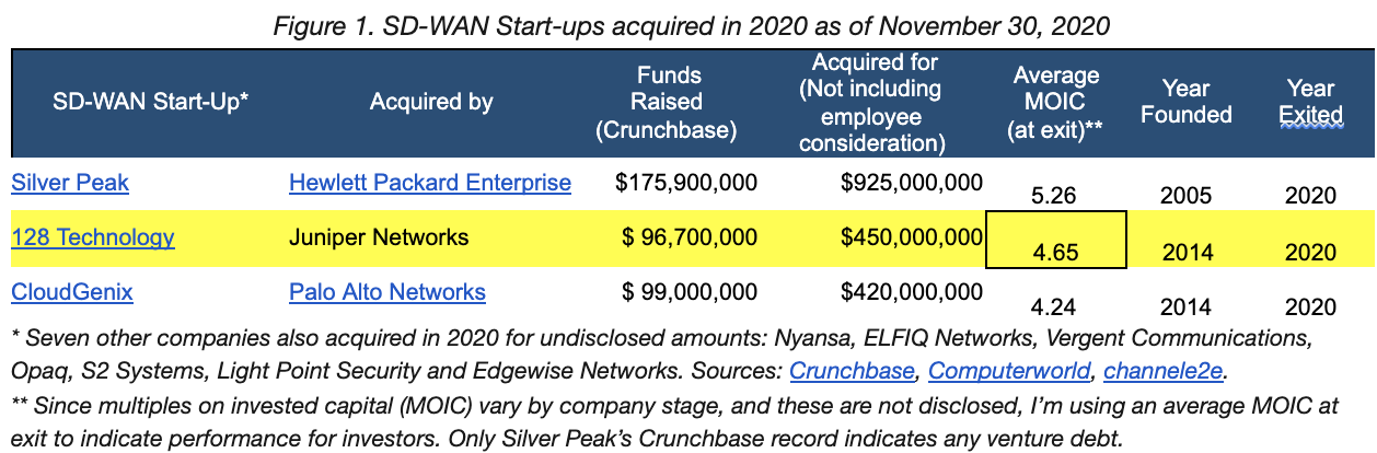 SD-WAN Start-ups acquired in 2020 as of Nov. 30, 2020.