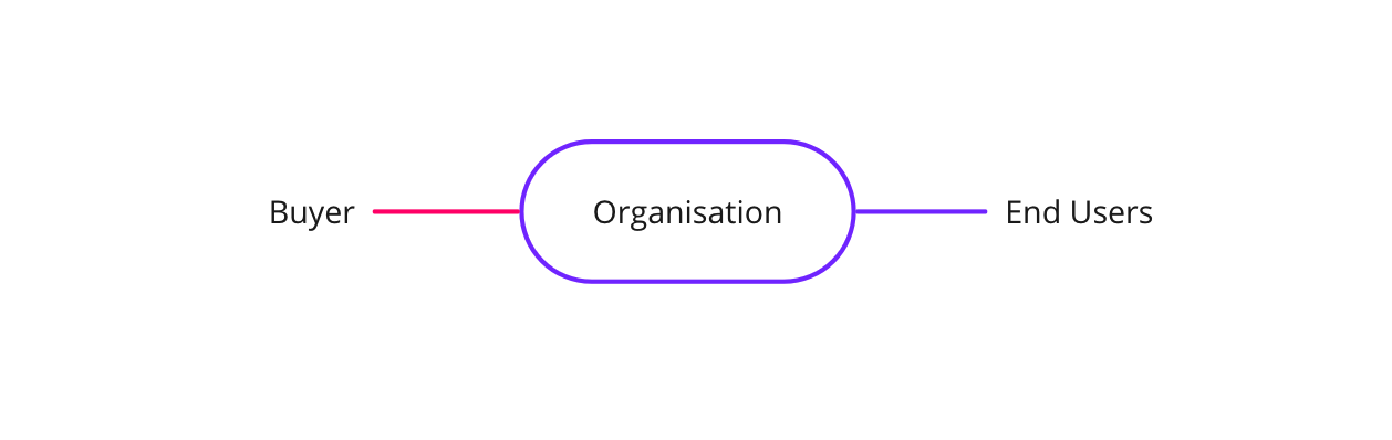 Chart of types of users in organisation: Buyers and End Users