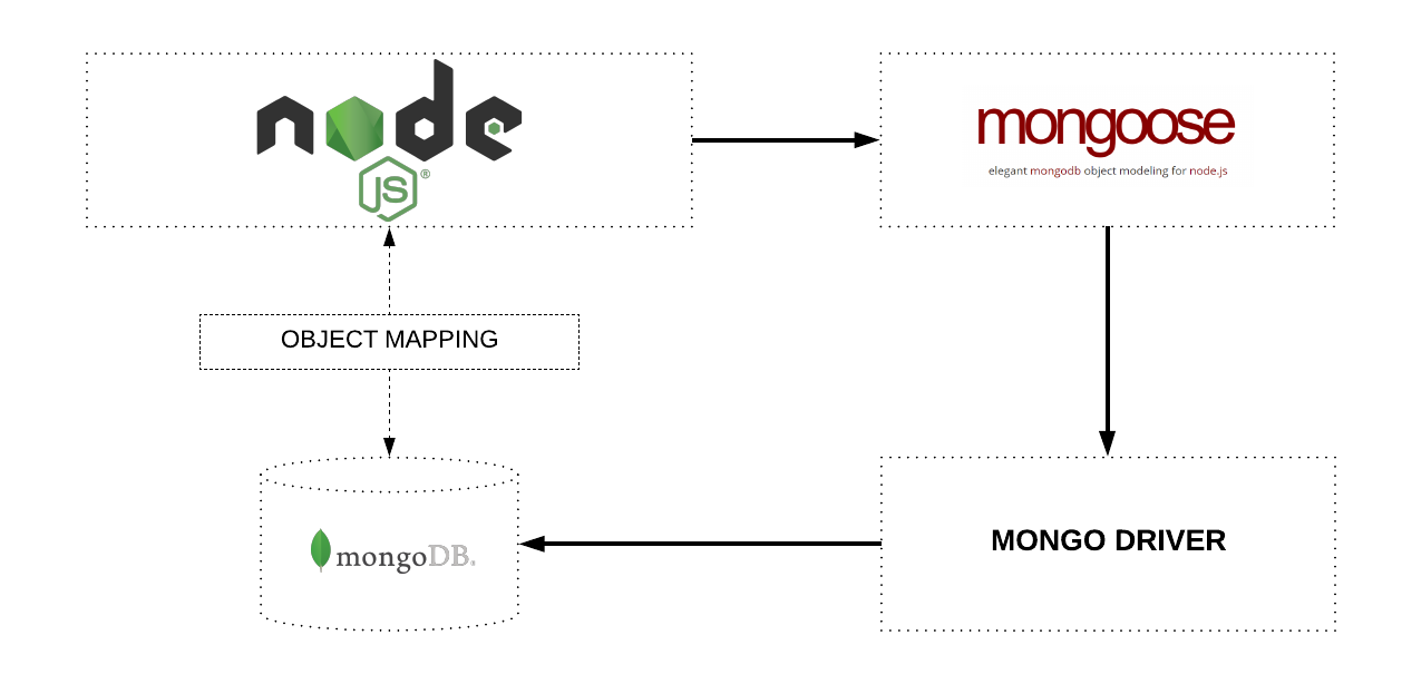 Uploading files/images to MongoDB using GridFS - Zairza