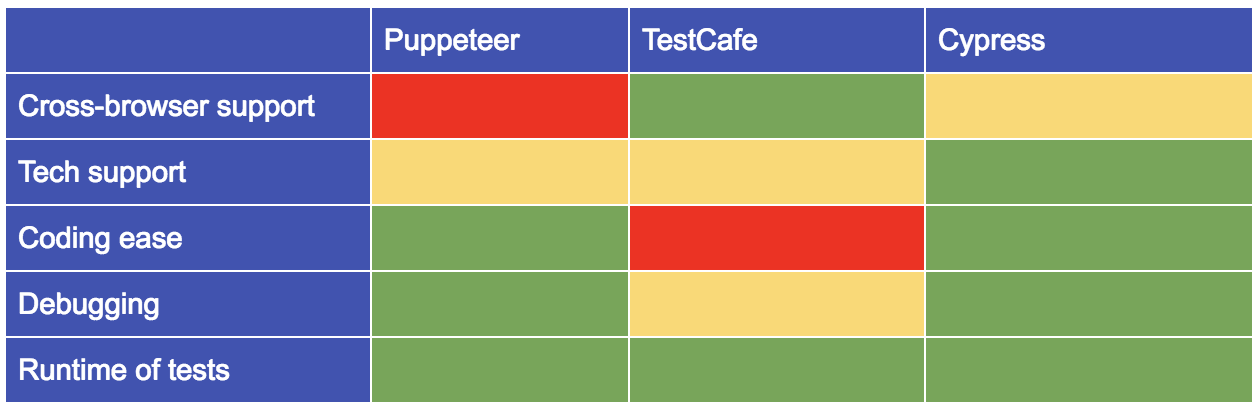 Cypress: The future of end-to-end testing for web applications