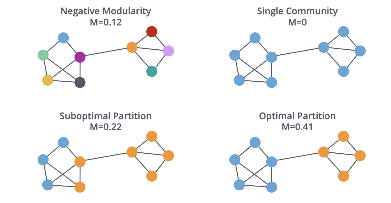 Graph Algorithms (Part 2) - Towards Data Science