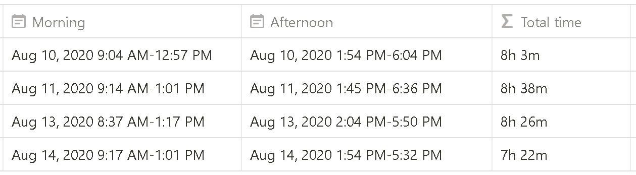 A screenshot of a few days in a timesheet format. In the far right column is the total time value for each day.