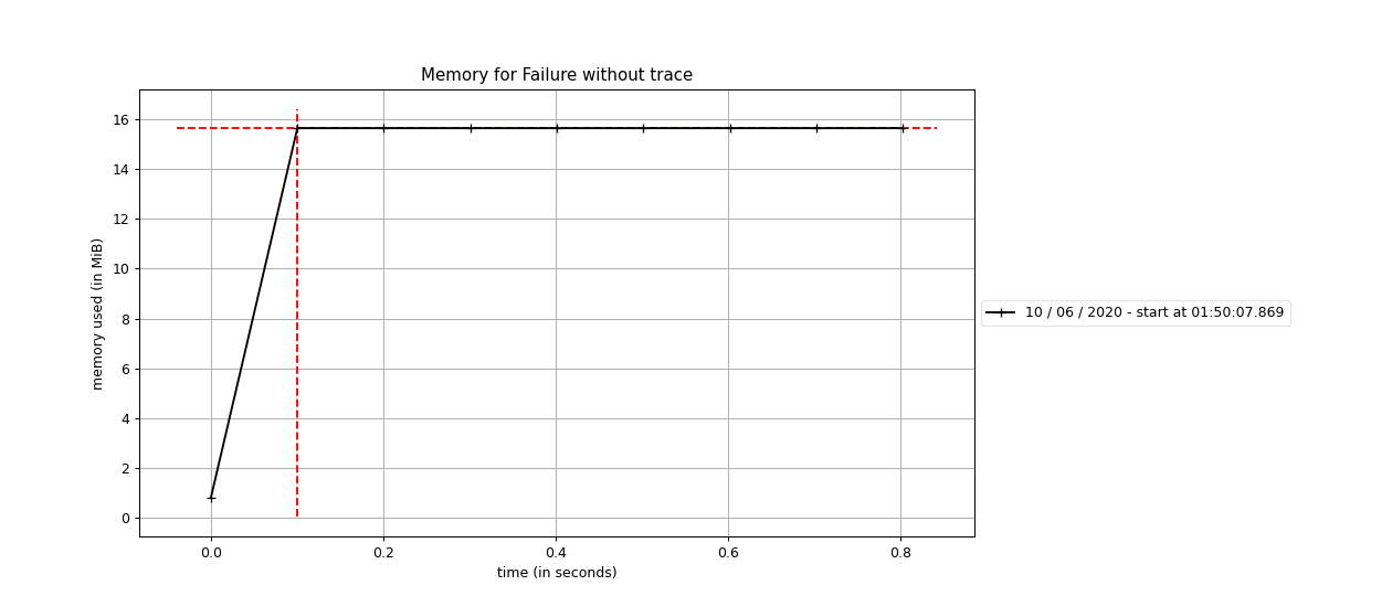 Memory consumption without trace implemented