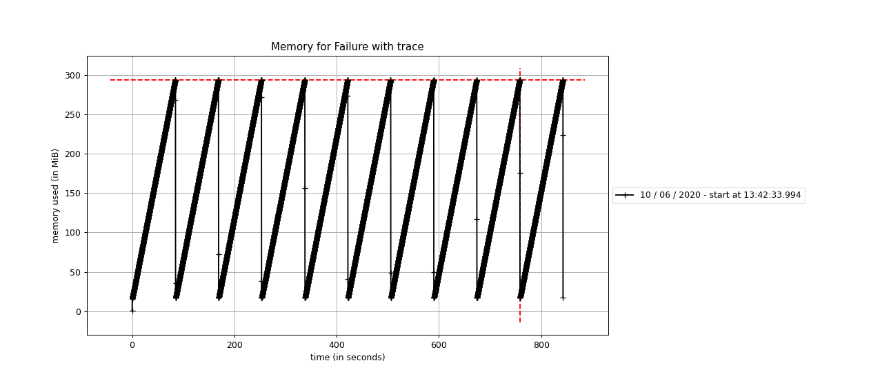 Memory consumption with trace implemented