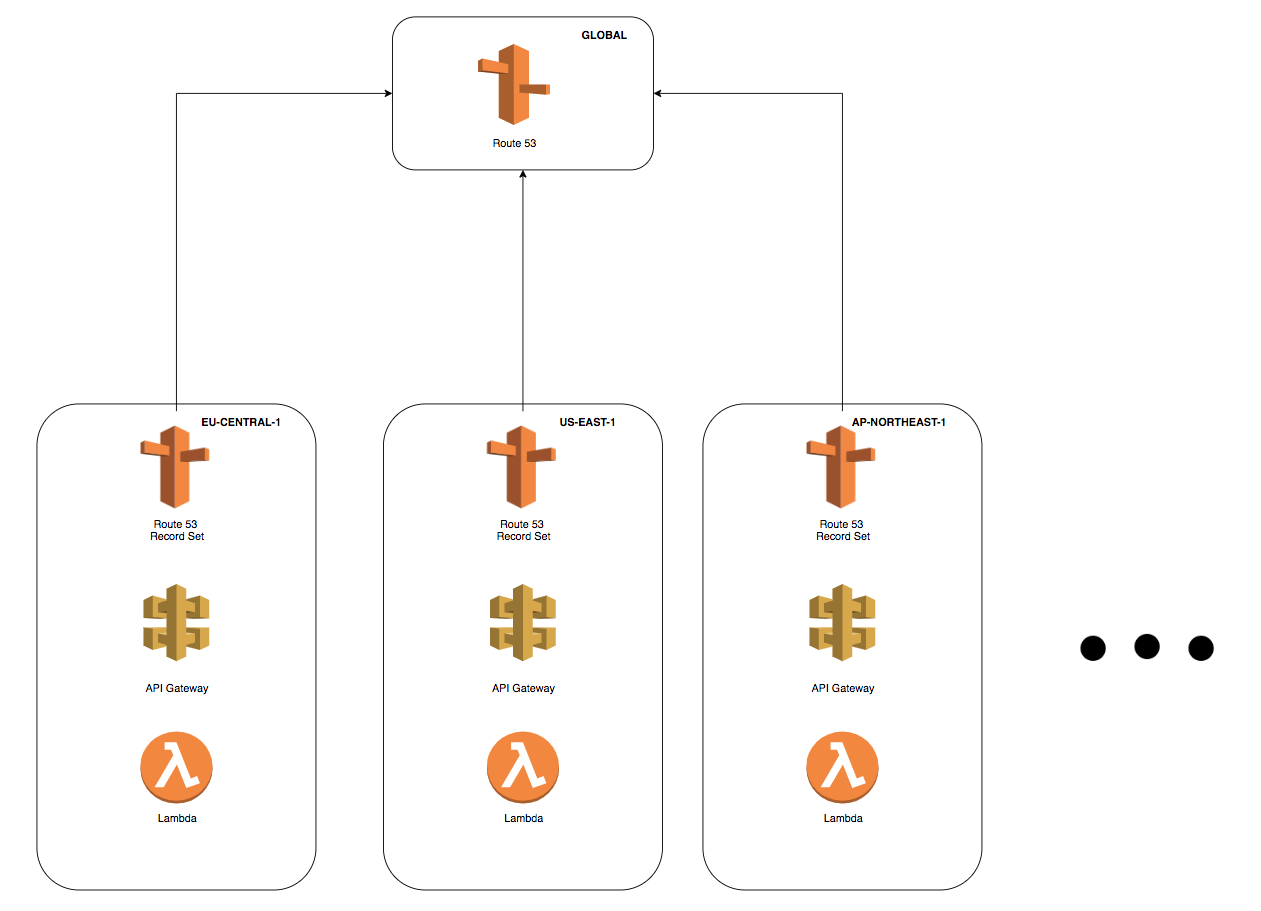 Route53 Latency Based Routing made easy with Serverless