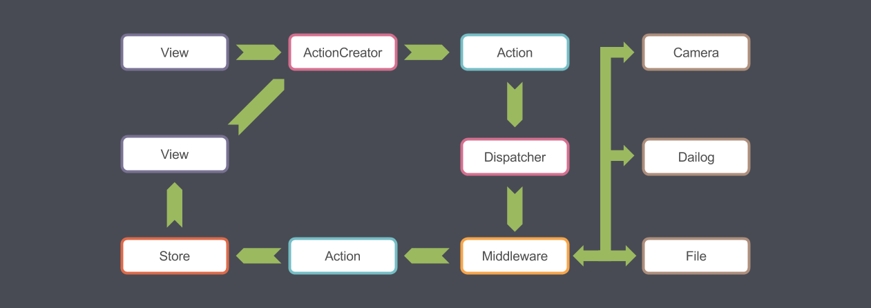 Revised QML Application Architecture Guide with Flux