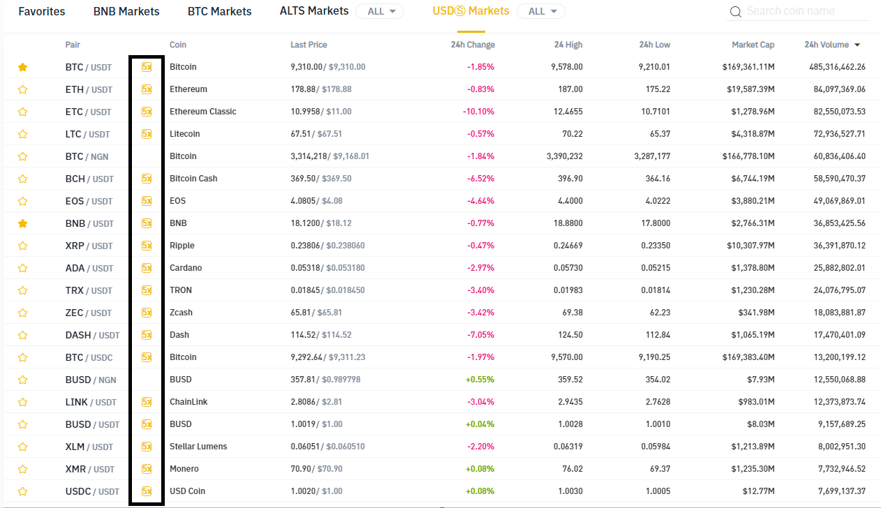 Image result for binance margin trading  pairs