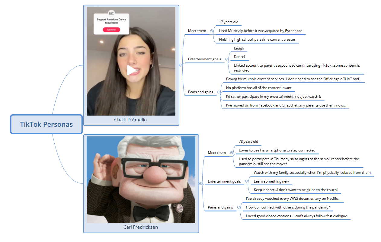 TikTok customer personas. Any likeness to real/fictional characters is purely coincidental.:)