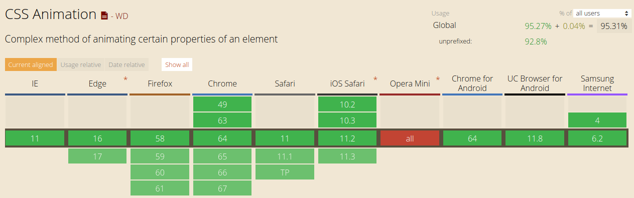 How JavaScript works: tracking changes in the DOM using